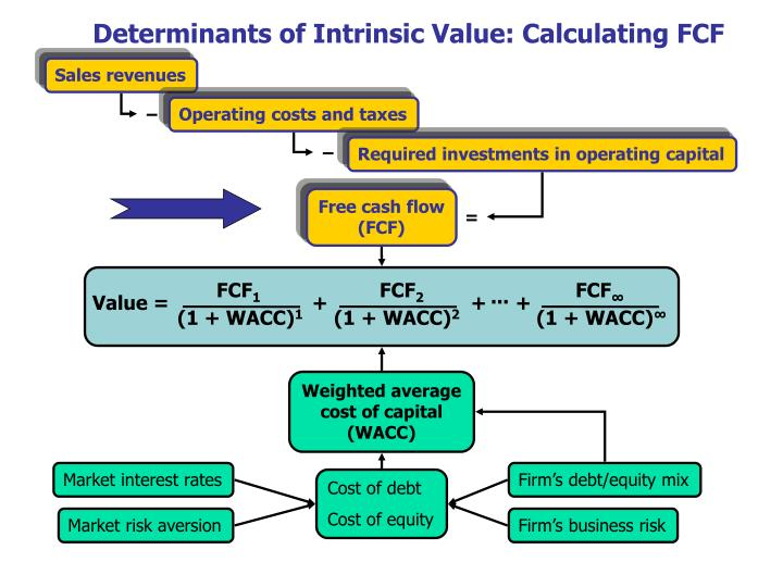 Determinants of Intrinsic Value: Calculating FCF