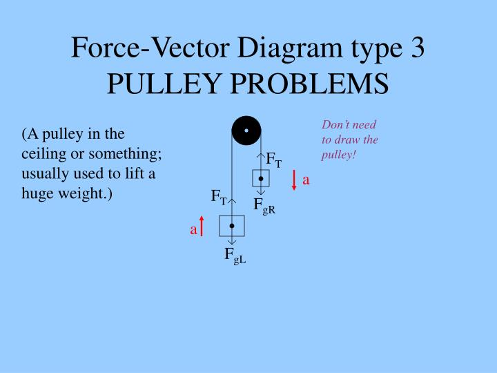 Terrific Ppt Force Vector Diagram Type 3 Pulley Problems Powerpoint Wiring 101 Louspimsautoservicenl