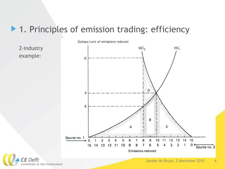1. Principles of emission trading: efficiency