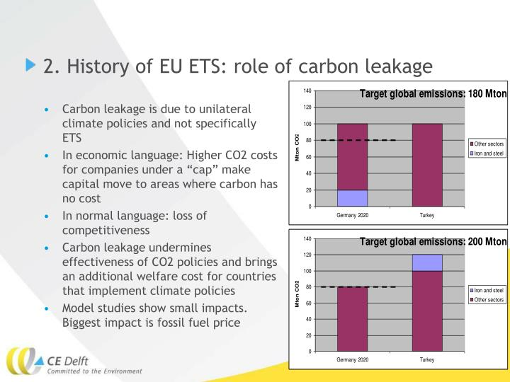 2. History of EU ETS: role of carbon leakage