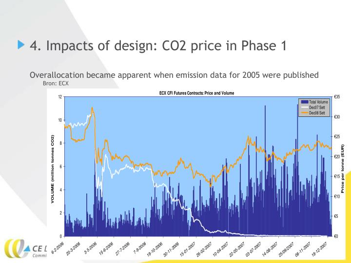 4. Impacts of design: CO2 price in Phase 1