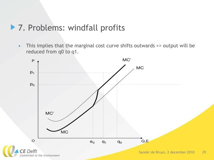 7. Problems: windfall profits