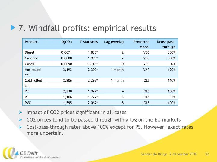 7. Windfall profits: empirical results