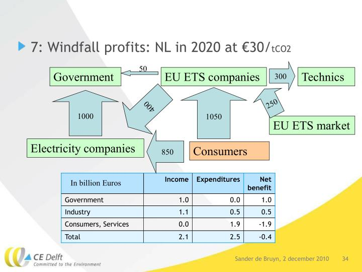 7: Windfall profits: NL in 2020 at €30/