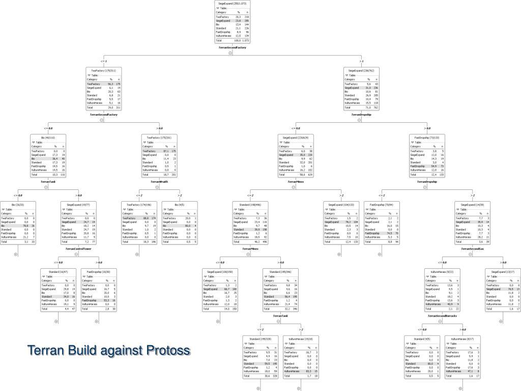 PPT - DATA ANALYSIS PowerPoint Presentation - ID:6674446