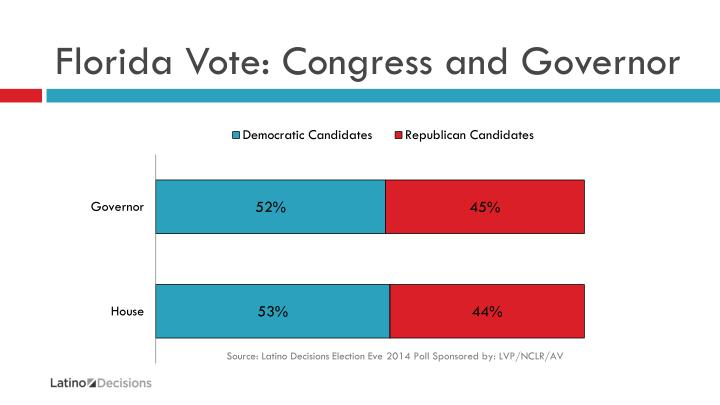 Florida vote congress and governor