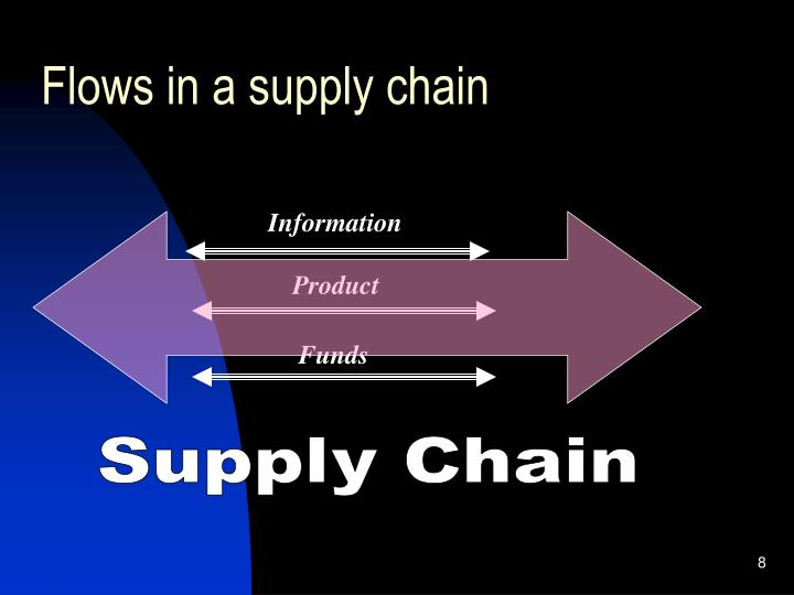 Flows in a supply chain