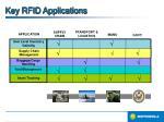 key rfid applications