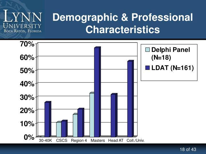 Demographic & Professional Characteristics