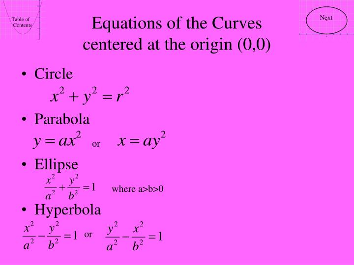 Equations of the curves centered at the origin 0 0