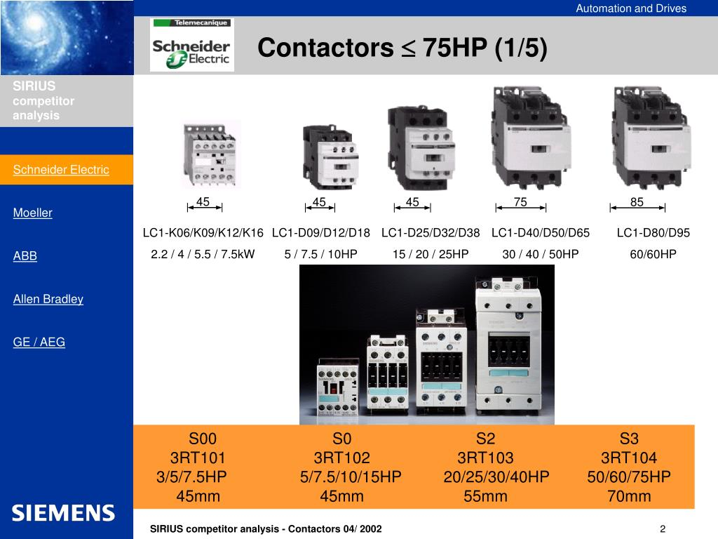 PPT - 3RT contactors  75HP PowerPoint Presentation - ID