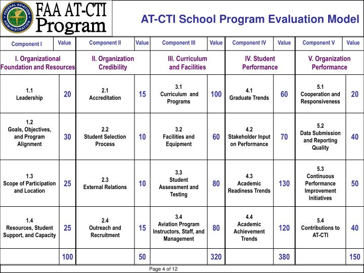 AT-CTI School Program Evaluation Model