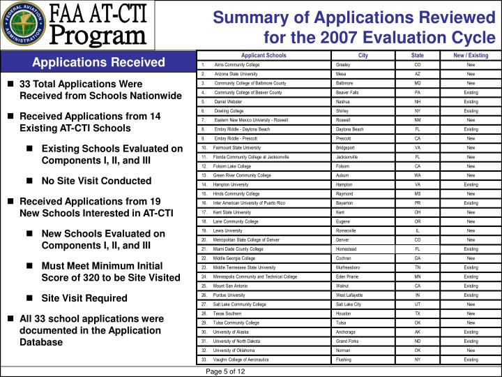 Summary of Applications Reviewed