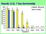 results clb 7 day survivorship