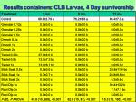 results containers clb larvae 4 day survivorship