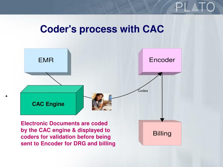 Coder's process with CAC