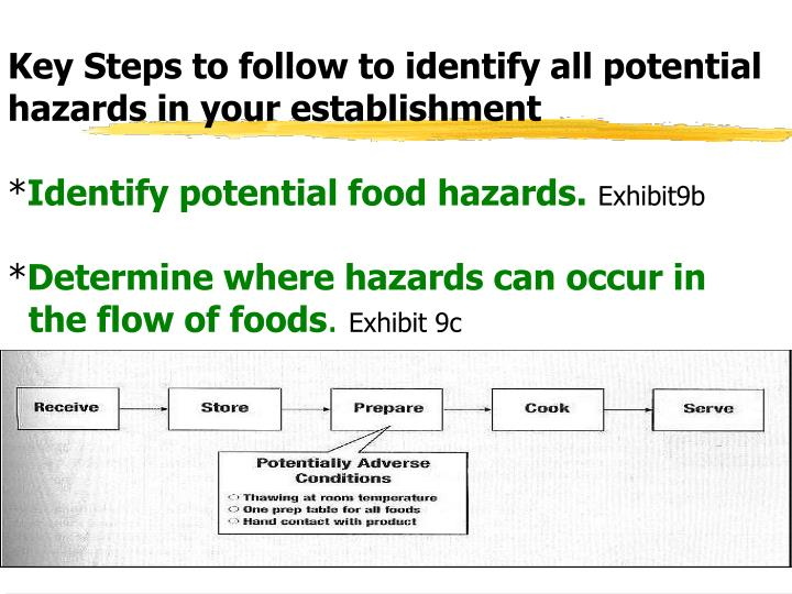 Key Steps to follow to identify all potential hazards in your establishment