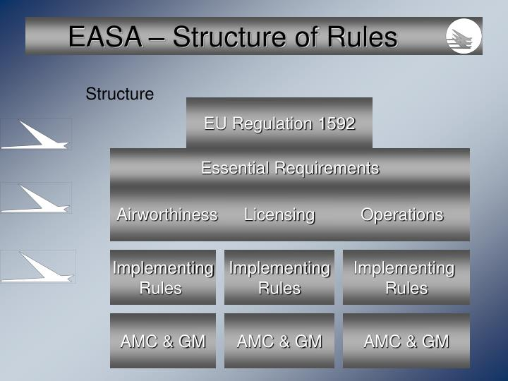 Easa structure of rules