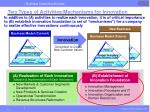 two types of activities mechanisms for innovation