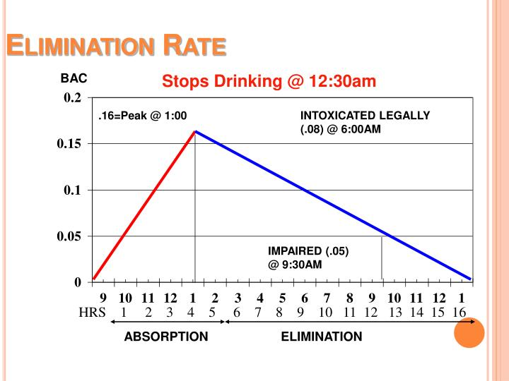 Elimination Rate