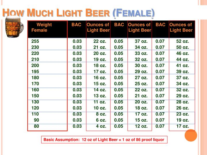 How Much Light Beer