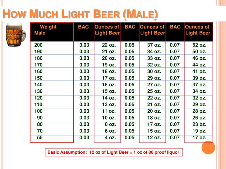 How Much Light Beer (Male)