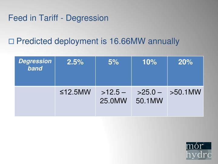 Feed in Tariff - Degression