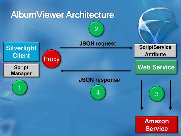 AlbumViewer Architecture