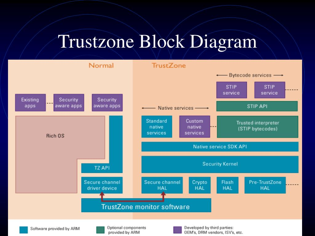 PPT - ARM Trustzone PowerPoint Presentation - ID:6678335