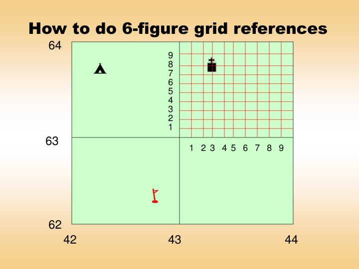 How to do 6-figure grid references