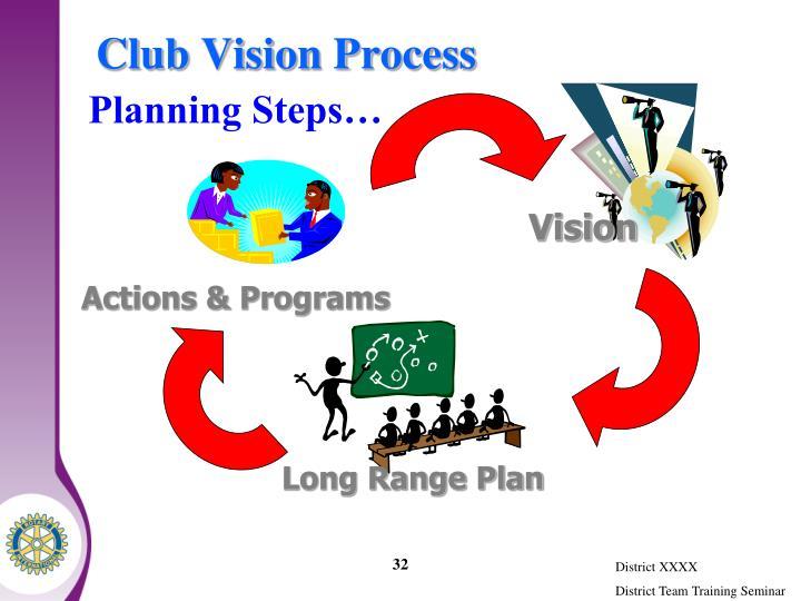 Club Vision Process