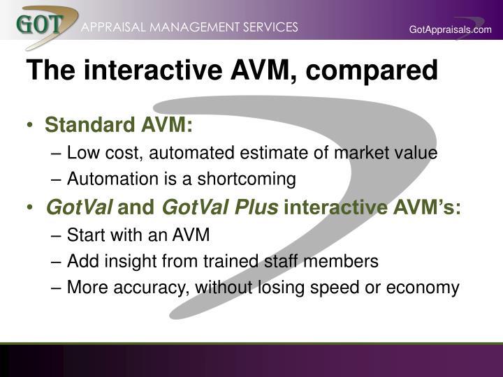 The interactive AVM, compared