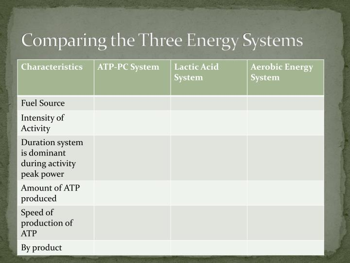 Comparing the Three Energy