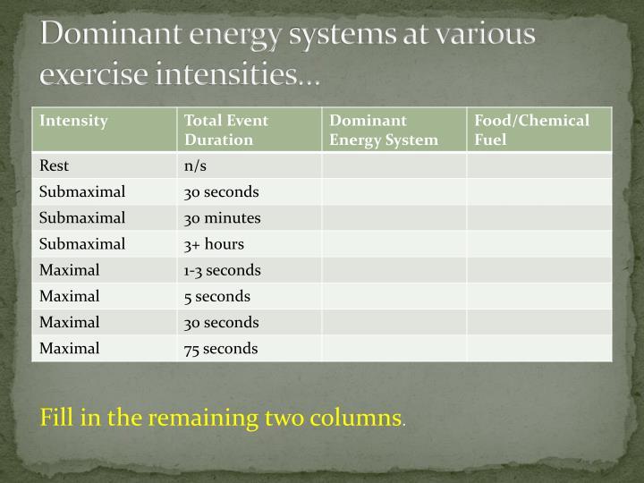 Dominant energy
