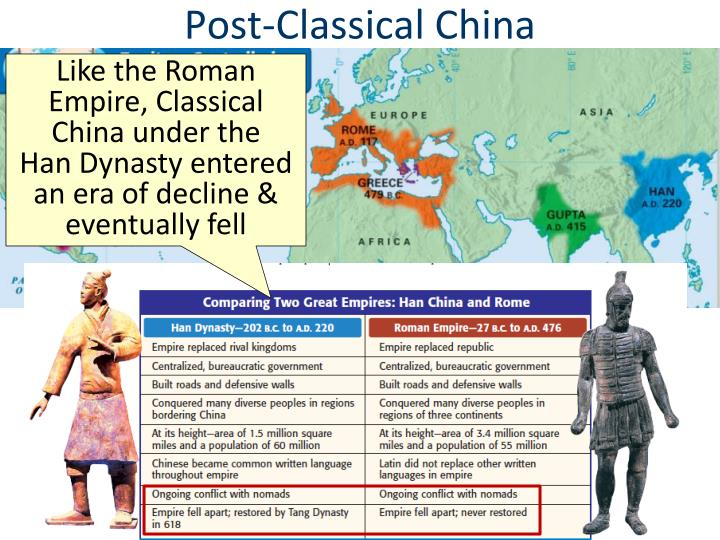 Post classical china