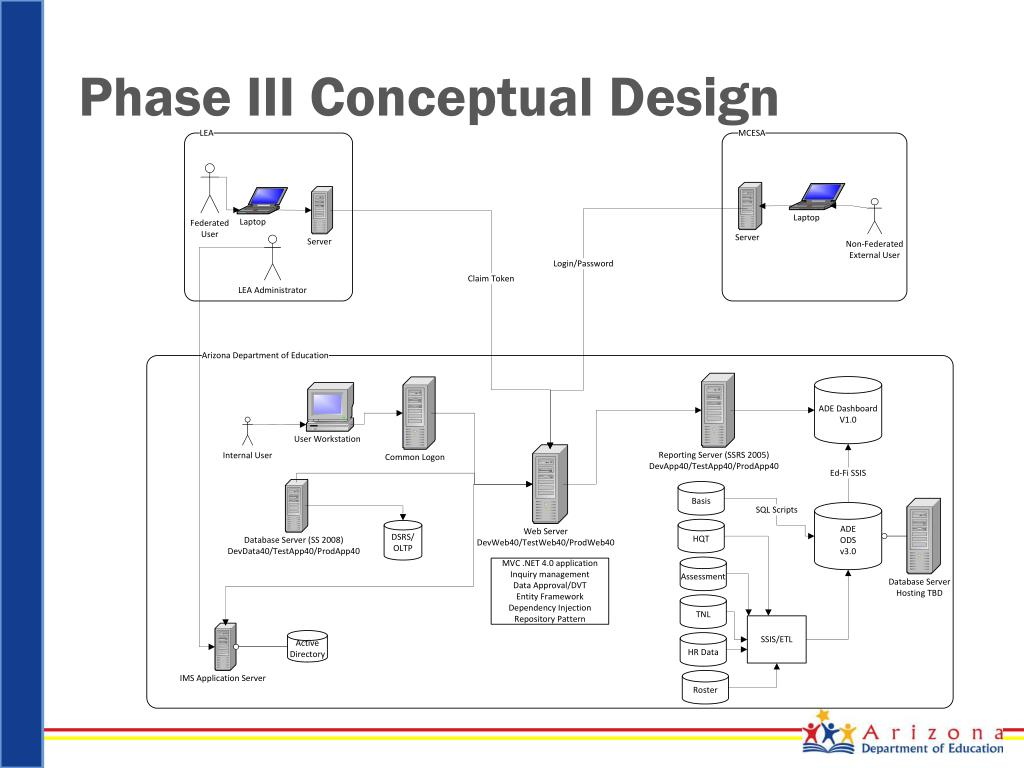 PPT - ADE Global Design Authority Project Review PowerPoint
