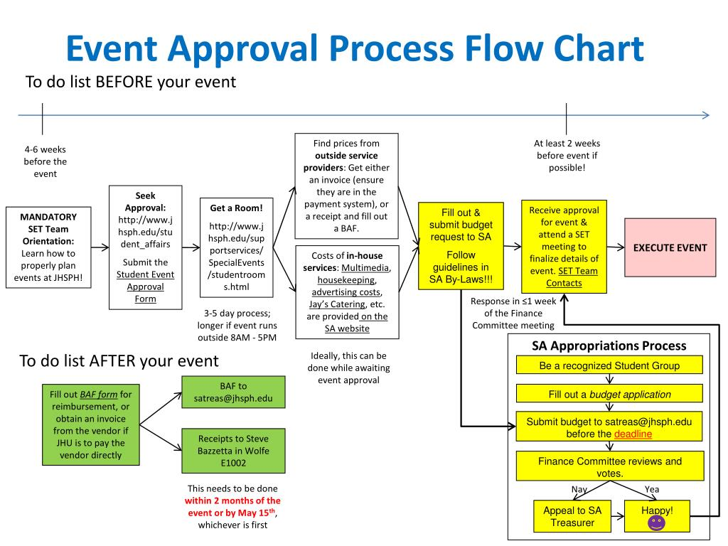 Event Flow Template. and cf forecast template event schedule ...