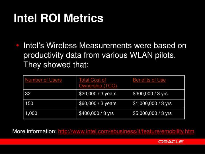 Intel ROI Metrics