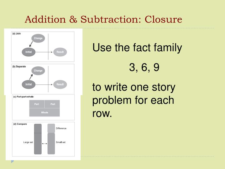 addition subtraction closure n.