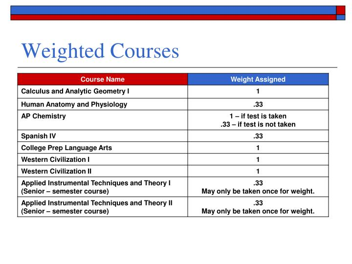 Weighted Courses
