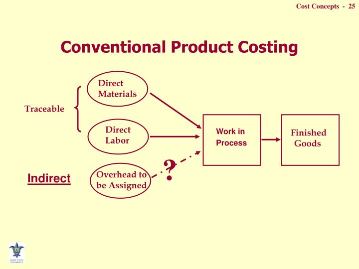 Conventional Product Costing