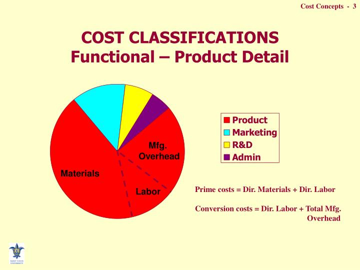 Cost classifications functional product detail