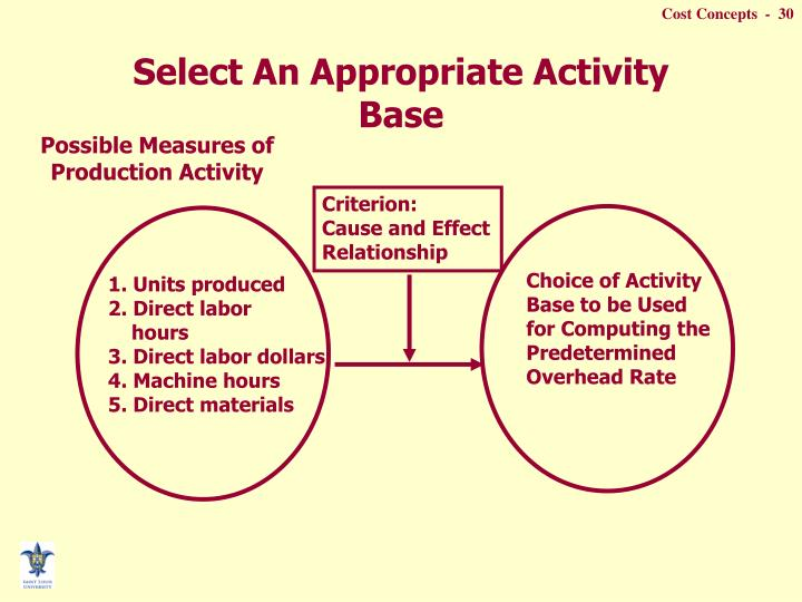 Select An Appropriate Activity