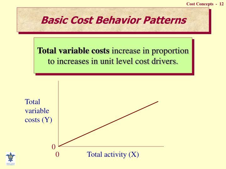 Basic Cost Behavior Patterns