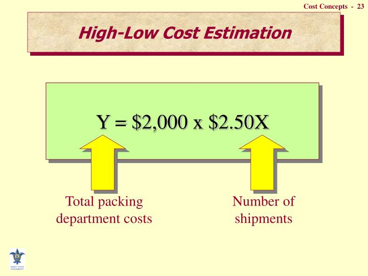 Total packing department costs
