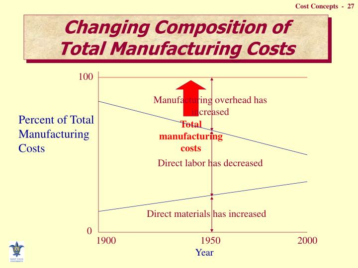 Total manufacturing costs