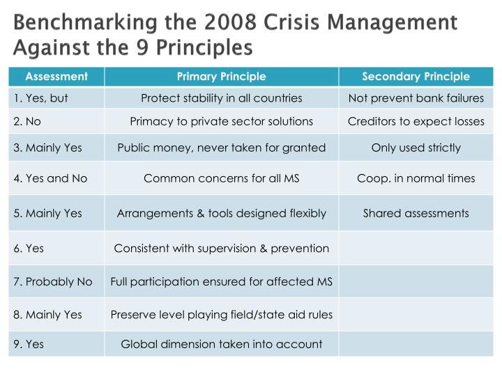 Benchmarking the 2008 Crisis Management Against the 9 Principles