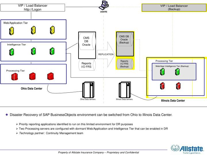 Disaster Recovery of SAP BusinessObjects environment can be switched from Ohio to Illinois Data Center.