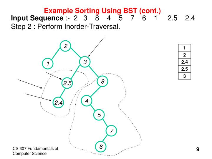 Example Sorting Using BST (cont.)