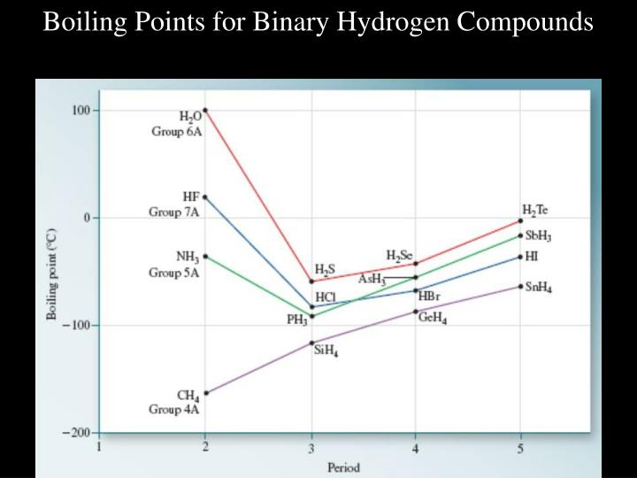 Boiling Points for Binary Hydrogen Compounds